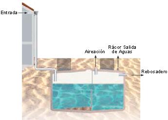Recogida agua pluvial enterrada remosa drp 090201906 for Deposito agua pluvial